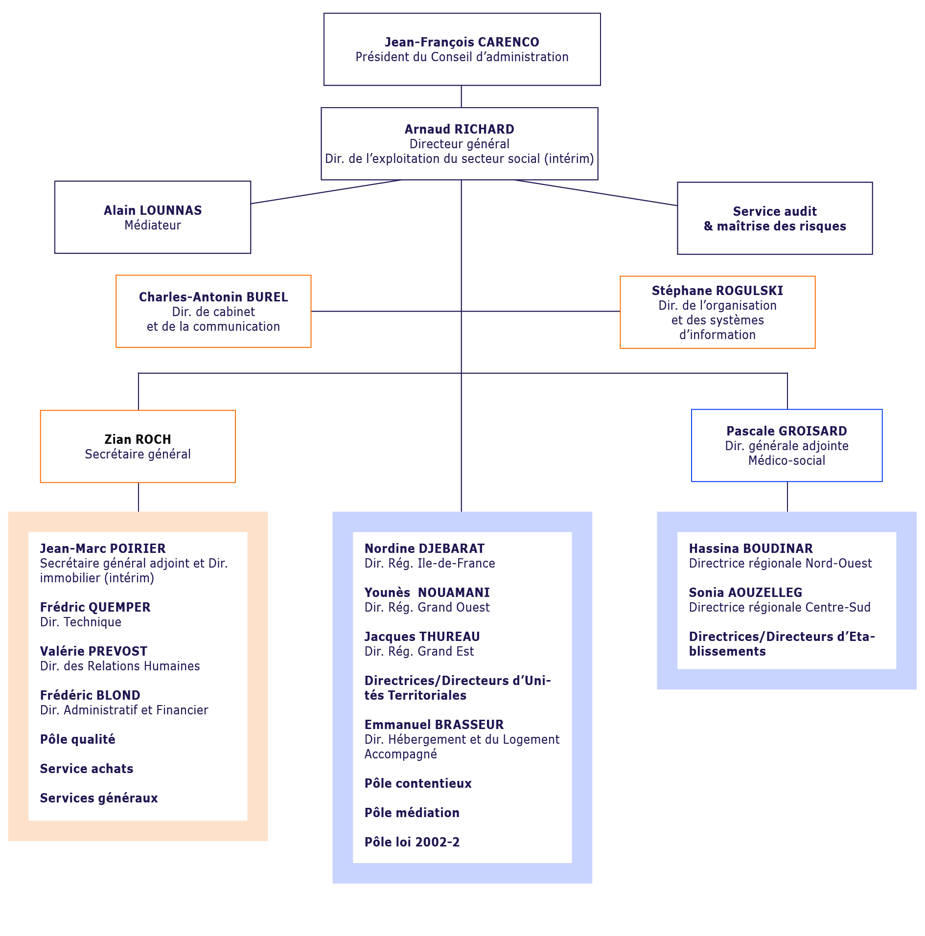 Organigramme 2021
